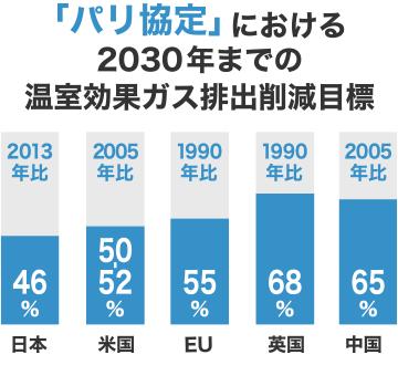 「パリ協定」における 2030年までの温室効果ガス排出削減目標