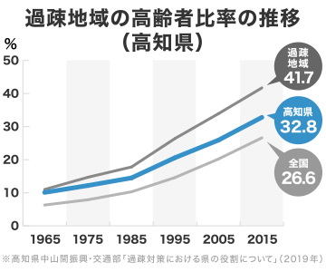 高知県の過疎地域の高齢者比率の推移