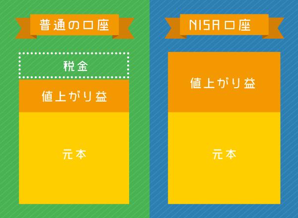 NISAで節税