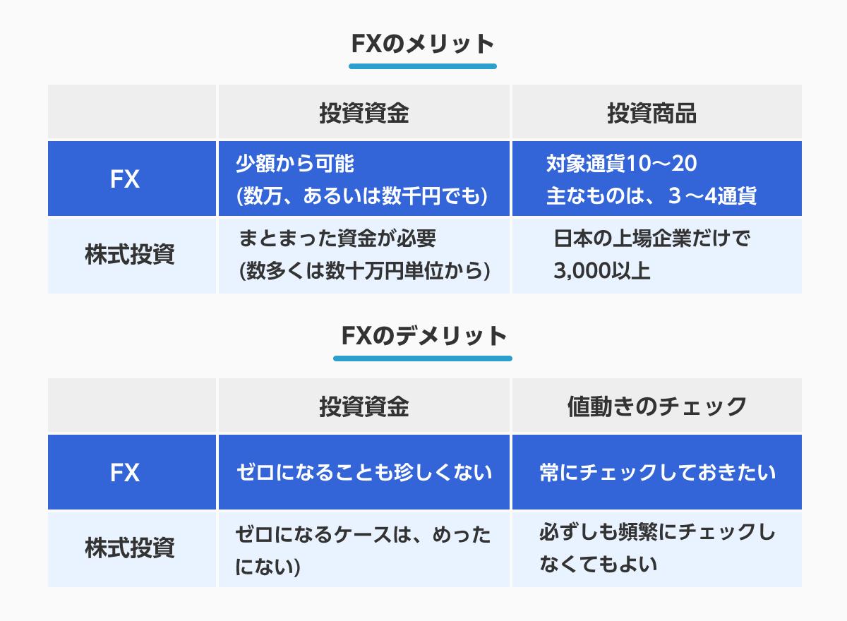 FXのメリット・デメリット一覧表