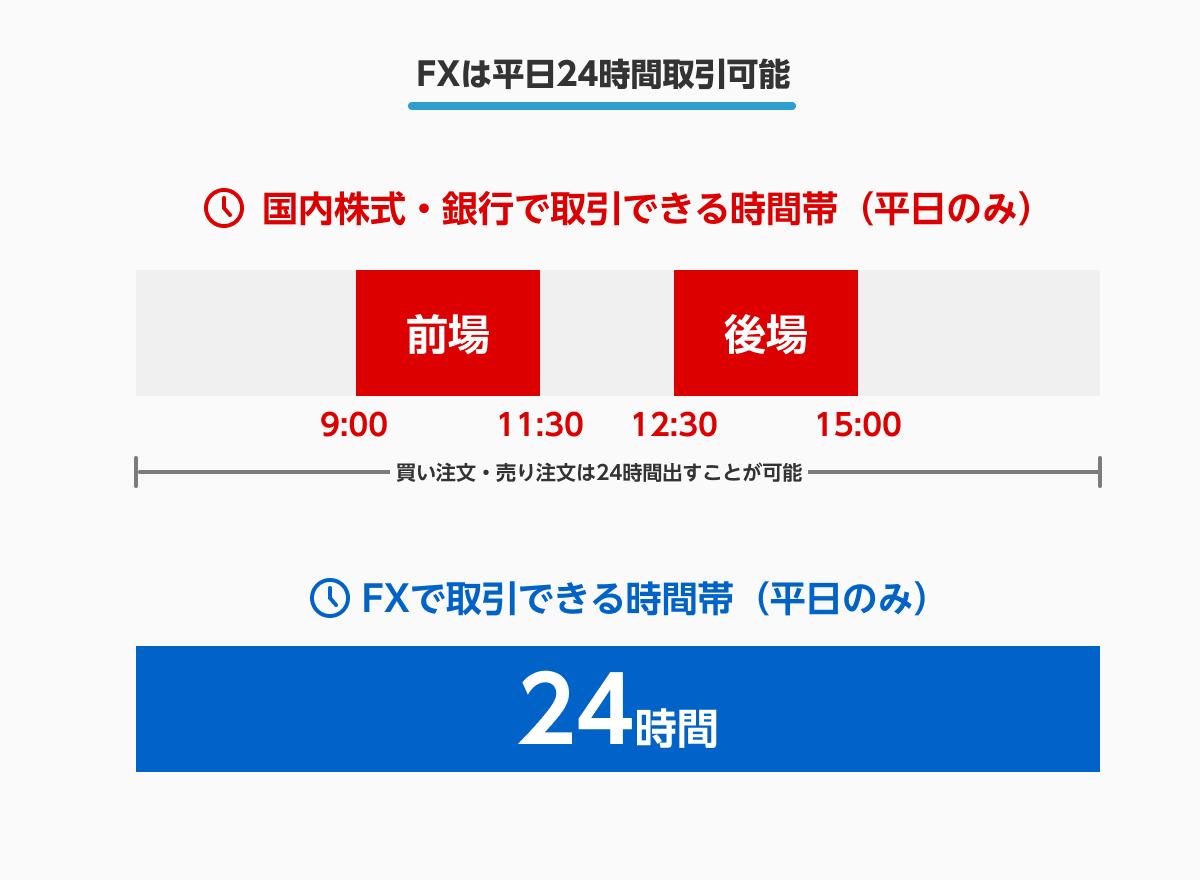 FXは平日24時間取引可能 国内株式・銀行で取引できる時間帯(平日のみ):9:00〜11:30、12:30〜15:00 ※買い注文、売り注文は24時間出すことが可能