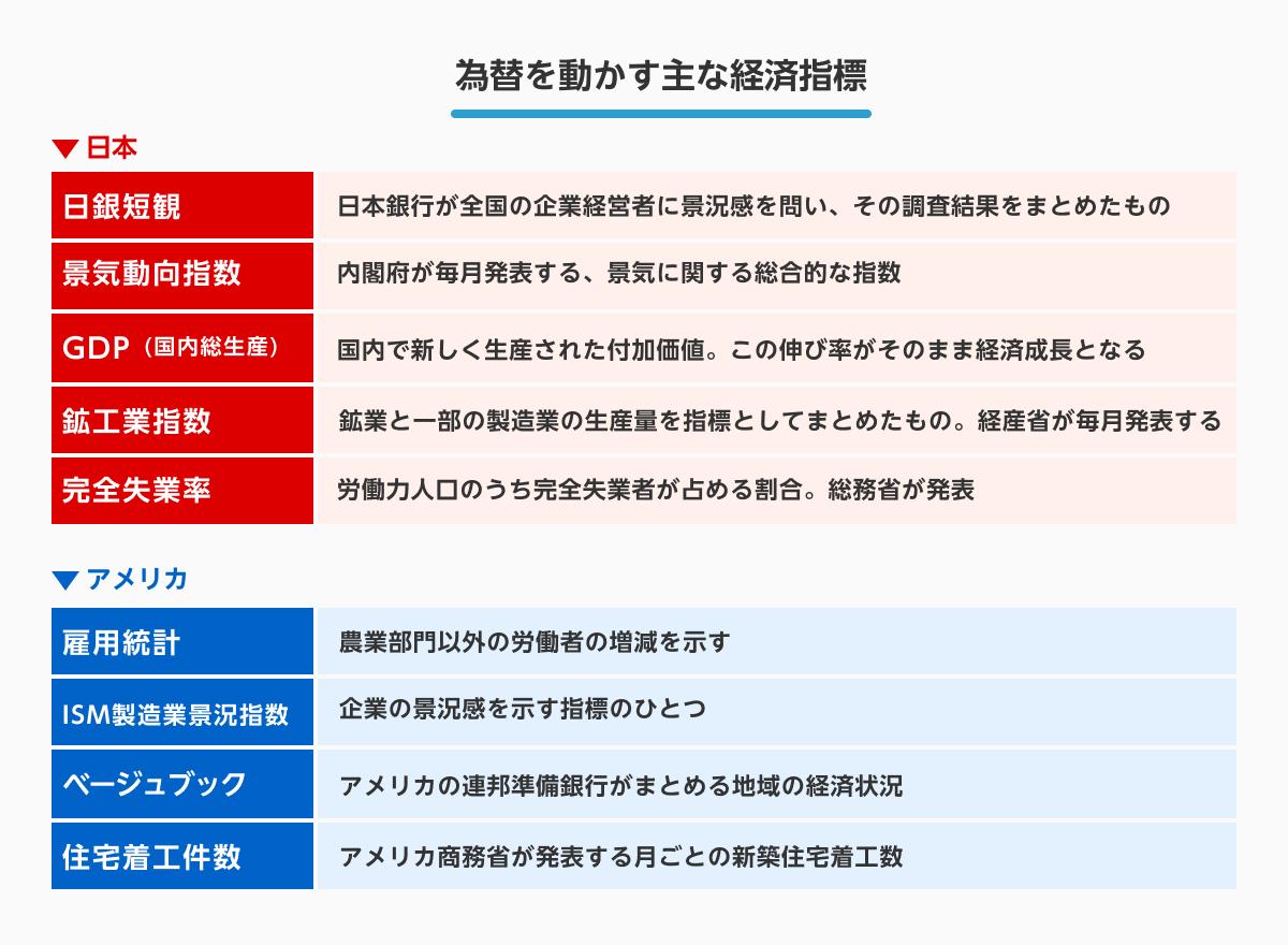 為替を動かす主な経済指標 【日本】日銀短観:日本銀行が全国の企業経営者に景況感を問い、その調査結果をまとめたもの 景気動向指数:内閣府が毎月発表する、景気に関する総合的な指数 GDP(国内総生産):国内出新しく生産された付加価値。この伸び率がそのまま経済系長となる 鉱工業指数:鉱業と一部の製造業の生産量を指標としてまとめたもの。経産相が毎月発表する 完全失業率:労働力人口のうち完全失業者が占める割合。総務省が発表 【アメリカ】雇用統計:農業部門以外の労働者の増減を示す ISM製造業景況指数:企業の景況感を示す指標のひとつ ベージュブック:アメリカの連邦準備銀行がまとめる地域の経済状況 住宅着工件数:アメリカ商務省が発表する月ごとの新築住宅着工数