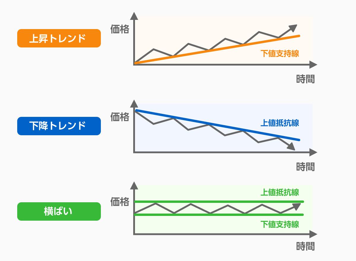 上昇トレンド、下降トレンド、横ばいの場合の価格の変化