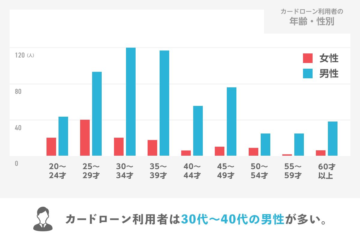 カードローン利用者の年齢・性別のグラフ カードローン利用者は30代〜40代の男性が多い。