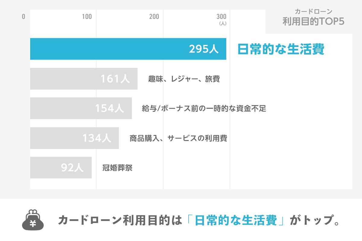 カードローン利用目的TOP5のグラフ カードローン利用目的は「日常的な生活費」がトップ。