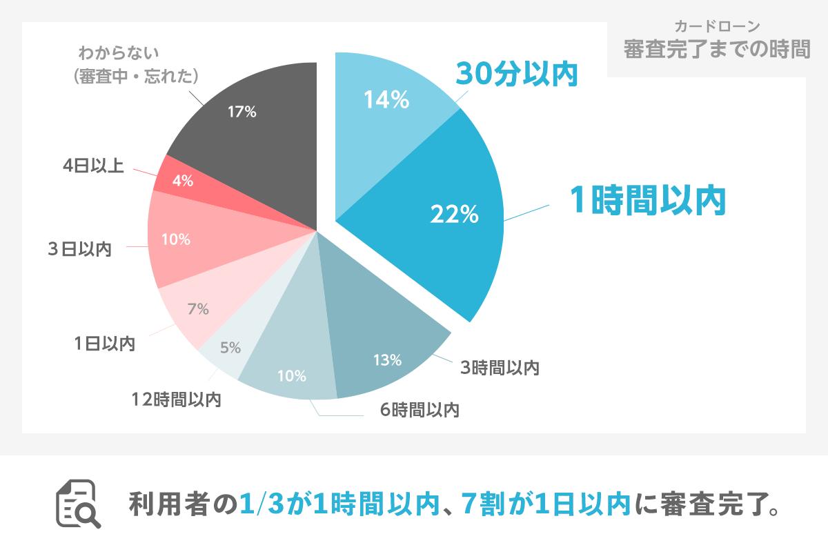カードローン審査完了までの時間のグラフ 利用者の1/3が1時間以内、7割が1日以内に審査完了。