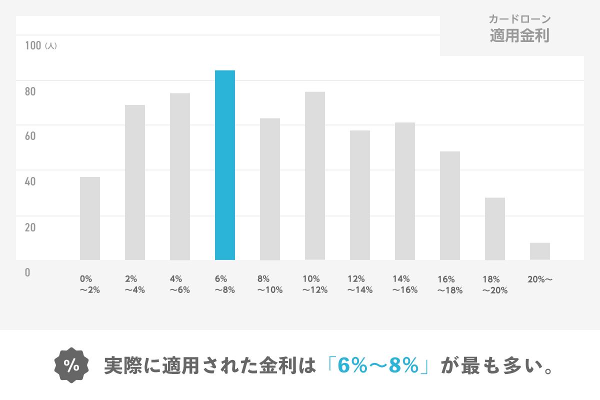 カードローン適用金利のグラフ 実際に適用された金利は「6%〜8%」が最も多い。