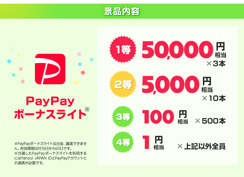 景品内容 PayPayボーナスライト 1等50,000円相当3本、2等5,000円相当10本、3等100円相当500本、4等1円相当上記以外全員 ※PayPayボーナスライトは譲渡できません。有効期限は付与から60日間です。※当選したPayPayボーナスライトを利用するにはYahoo! JAPAN IDとPayPayアカウントの連携が日必要です。