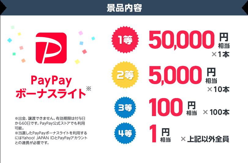 景品内容 PayPayボーナスライト 1等50,000円相当1本、2等5,000円相当10本、3等100円相当100本、4等1円相当上記以外全員 ※PayPayボーナスライトは譲渡できません。有効期限は付与日から60日です。PayPay公式ストアでも利用可能。※当選したPayPayボーナスライトを利用するにはYahoo! JAPAN IDとPayPayアカウントの連携が必要です。