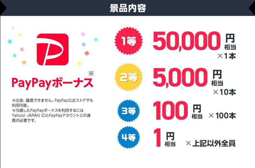 景品内容 PayPayボーナス 1等50,000円相当1本、2等5,000円相当10本、3等100円相当100本、4等1円相当上記以外全員 ※PayPayボーナスは譲渡できません。PayPay公式ストアでも利用可能。※当選したPayPayボーナスを利用するにはYahoo! JAPAN IDとPayPayアカウントの連携が必要です。