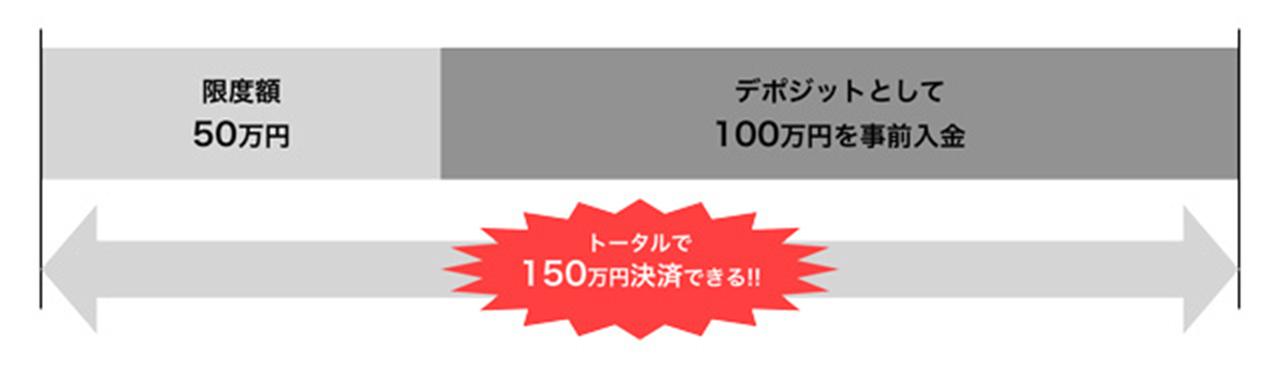 限度額50万円 デポジットとして100万円を事前入金 トータルで150万円決済できる!!