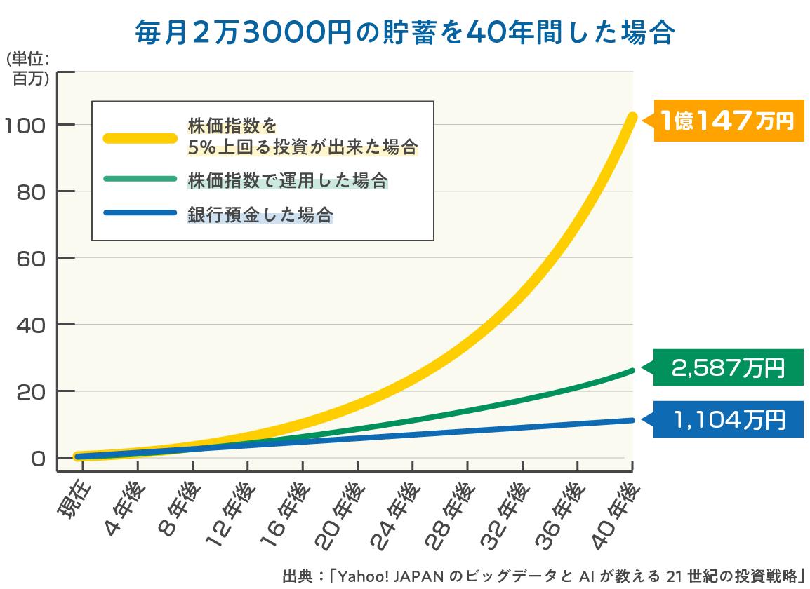 一億円づくりのグラフ