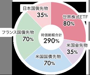 時価総額合計:290% 世界株式ETF:80%、米国金先物:35%、米国国債先物:70%、フランス国債先物:70%、日本国債先物:35%