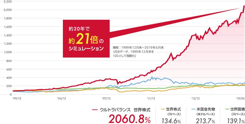 約20年で約21倍のシミュレーション 期間:1999年12月末~2019年6月末(月次データ、1999年12月末を100として指数化)ウルトラバランス 世界株式:2060.8%、世界株式(円ベース):134.6%、米国金先物(米ドルベース):213.7%、世界国債(円ベース):139.1%