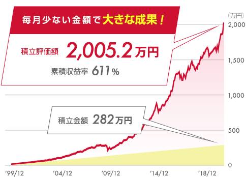 毎月少ない金額で大きな成果! 積立評価額2,005.2万円 累積収益率611% 積立金額282万円