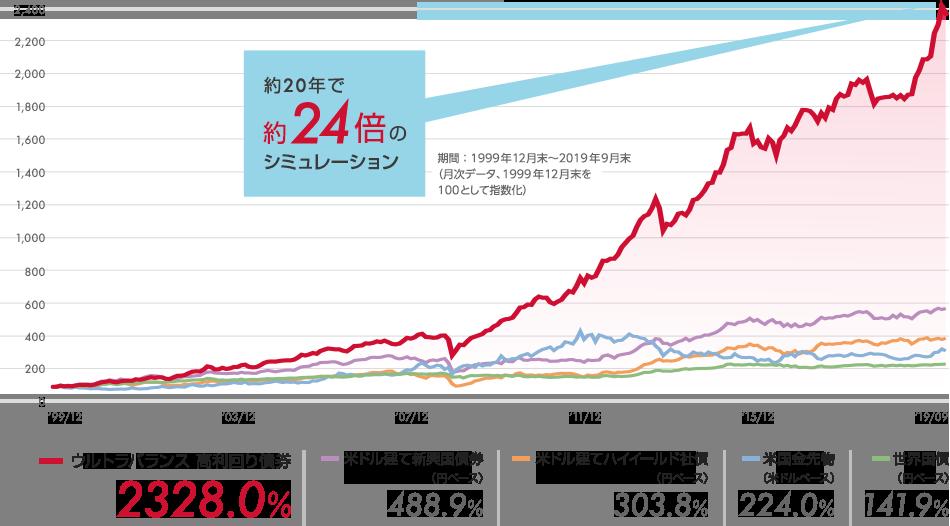 約20年で約24倍のシミュレーション 期間:1999年12月末~2019年9月末(月次データ、1999年12月末を100として指数化)ウルトラバランス 高利回り債券:2328.0%、米ドル建て新興国債券(円ベース):488.9%、米ドル建てハイイールド社債(円ベース):303.8%、米国金先物(米ドルベース):224.0%、世界国債(円ベース):141.9%