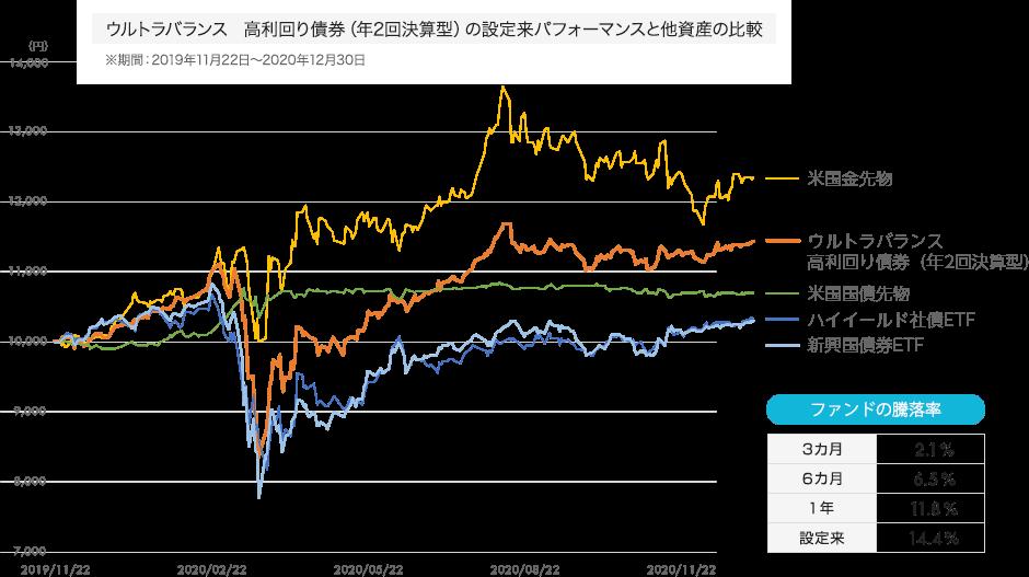 ウルトラバランス 高利回り債券(年2回決算型)の設定来パフォーマンスと他資産の比較 ※期間:2019年11月22日〜2020年12月30日 ファンドの騰落率 3カ月:2.1%、6カ月:6.5%、1年:11.8%、設定来:14.4%