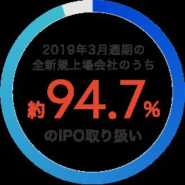 2019年3月通期の全新規上場会社のうち約94.7%のIPO取り扱い