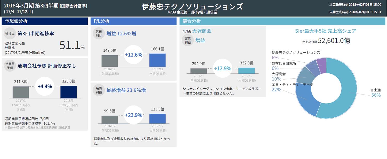 伊藤忠テクノソリューションズ