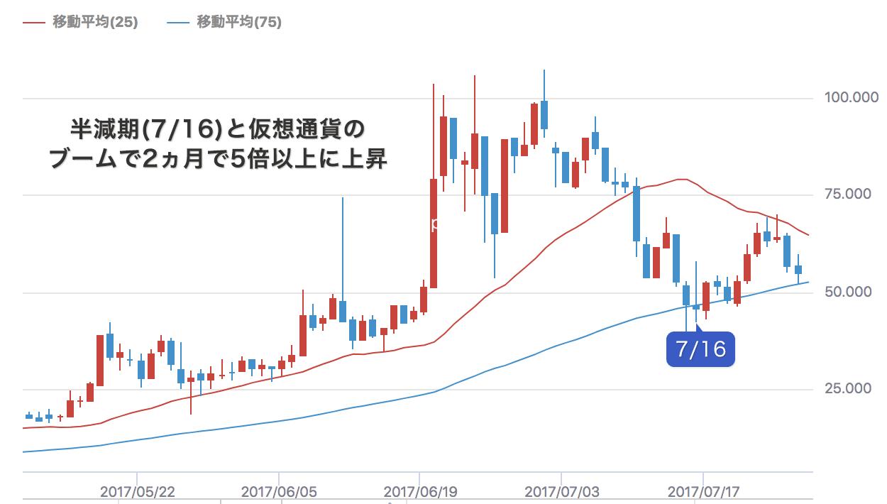 半減期(7/16)と仮想通貨のブームで2ヵ月で5倍以上に上昇