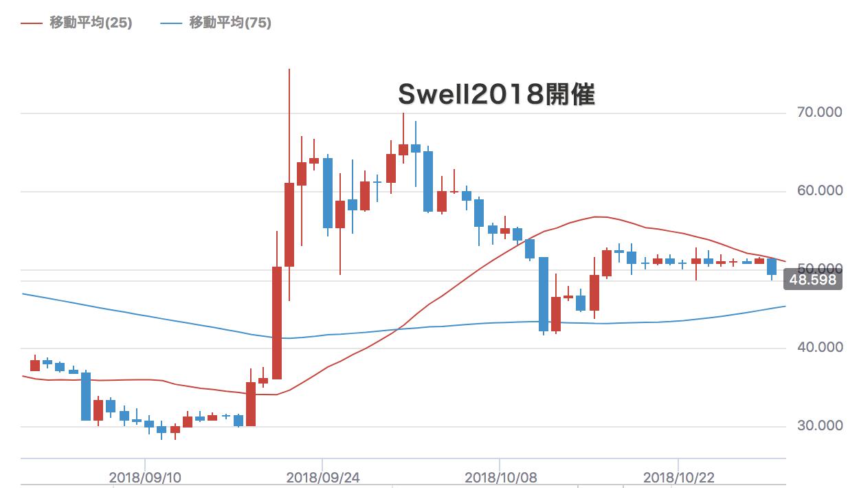 Swell2018開催