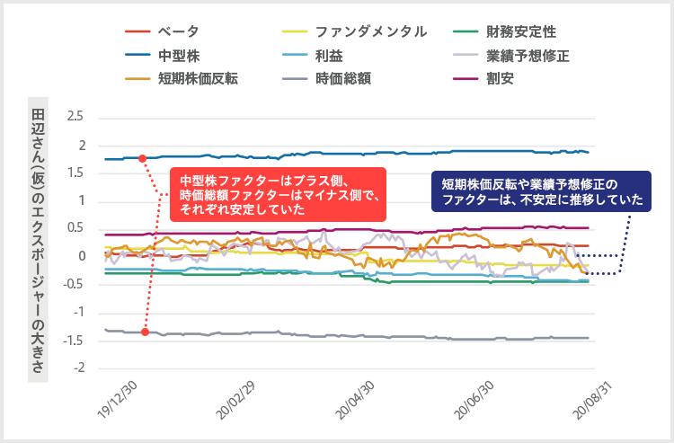 田辺さん(仮)の各ファクターのエクスポージャーの推移 中型株ファクターはプラス側、時価総額ファクターはマイナス側で、それぞれ安定していた。短期株価反転や業績予想修正のファクターは、不安定に推移していた。