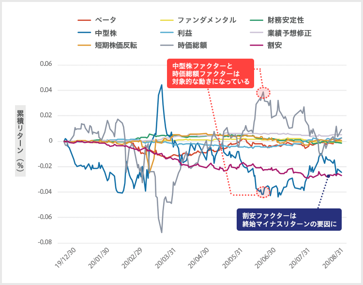 田辺さん(仮)のポートフォリオの8月末までの累積リターン 中型株ファクターと時価総額ファクターは対象的な動きになっている。割安ファクターは終始マイナスリターンの要因に。