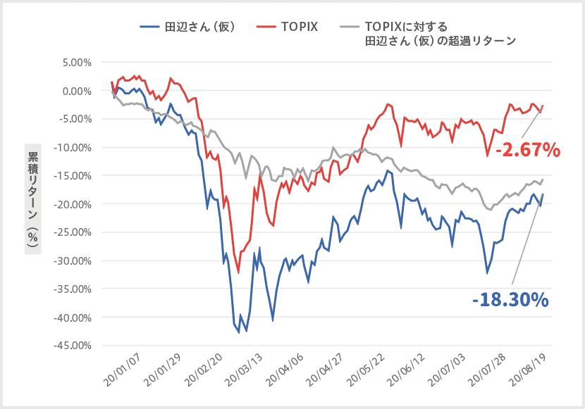 田辺さん(仮)のポートフォリオとTOPIX(東証株価指数)の累積リターン比較図 8月末時点でのTOPIXのリターン:-2.67%、TOPIXに対する田辺さん(仮)の超過リターン:-18.30%