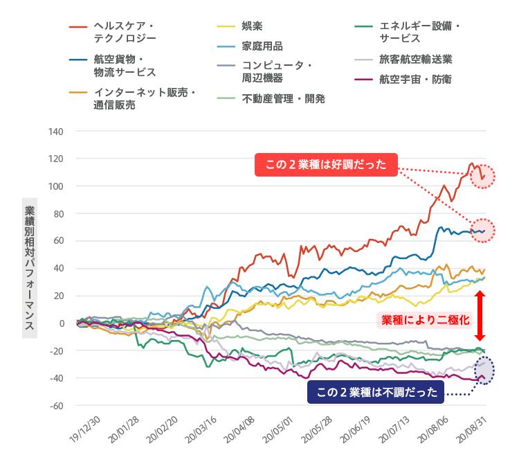 日本株式市場の業種相対パフォーマンス ヘルスケア・テクノロジーと航空貨物・物流サービスの2業種は好調だったが、旅客航空輸送業と航空宇宙・防衛の2業種は不調だった。業種によりパフォーマンスが二極化している。