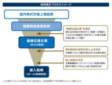 ファンド特徴のイメージ図(ニッセイアセットマネジメント株式会社)