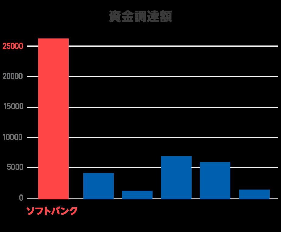大型IPO資金調達額比較表