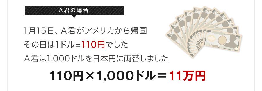 A君の場合 1月15日、A君がアメリカから帰国 その日は1ドル=110円でしたA君は1,000ドルを日本円に両替しました