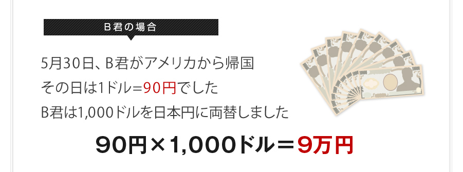 B君の場合 5月30日、B君がアメリカから帰国 その日は1ドル=90円でしたB君は1,000ドルを日本円に両替しました