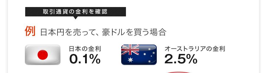取引通貨の金利を確認 例 日本円を売って、豪ドルを買う場合 日本の金利 0.1% オーストラリアの金利 2.5%