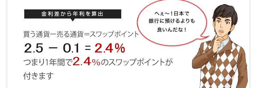 金利差から年利を算出 買う通貨ー売る通貨=年利 2.5 - 0.1 = 2.4% つまり1年間で2.4%の利息(スワップポイント)が付きます