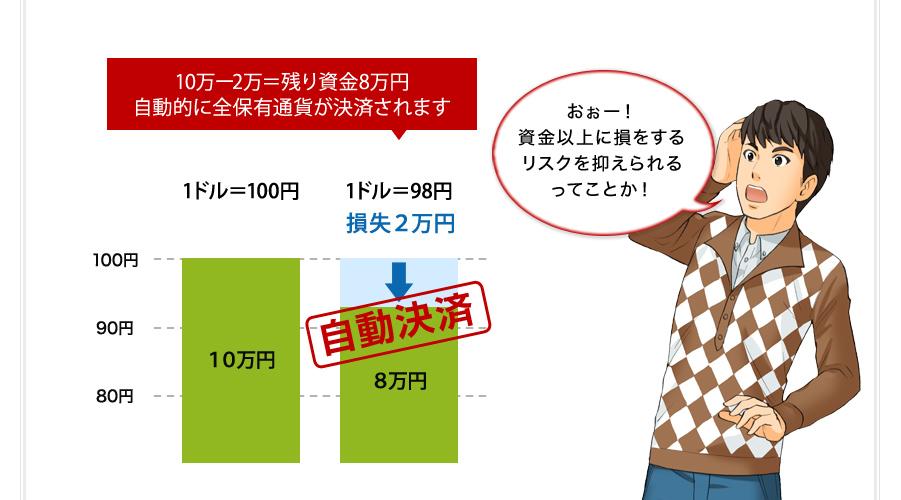 10万ー8万=残り資金2万円 自動決済で1,000通貨売られます