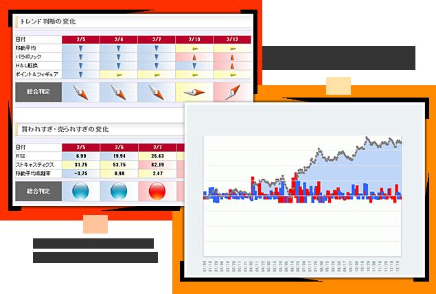 テクニカル分析サービス『トレーダーズ・コンパス』 『先物売買シグナル』の2013年トラックレコードグラフ