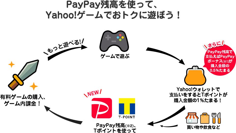 PayPay残高を使って、Yahoo!ゲームでおトクに遊ぼう!