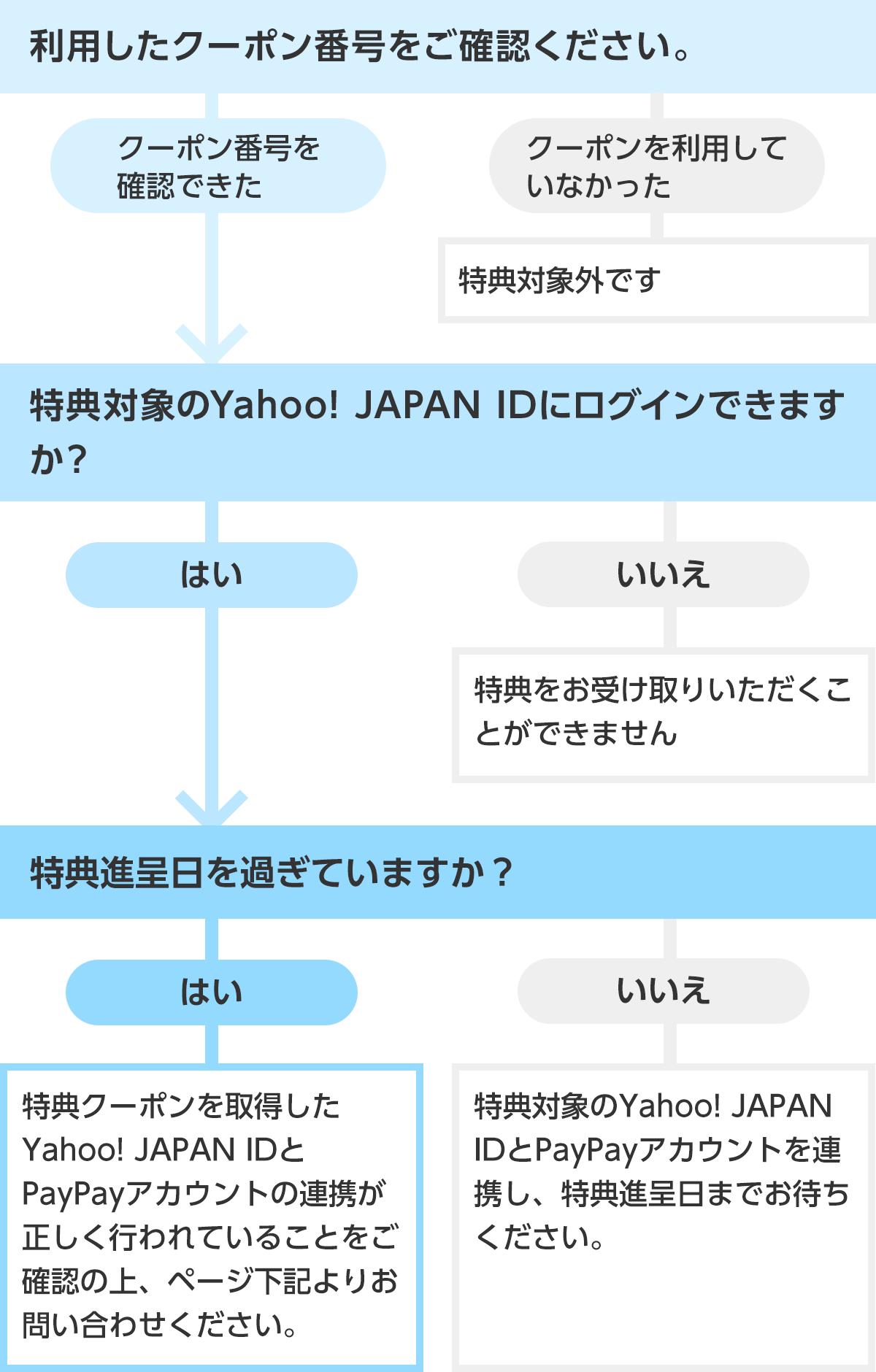 は と yimg jp