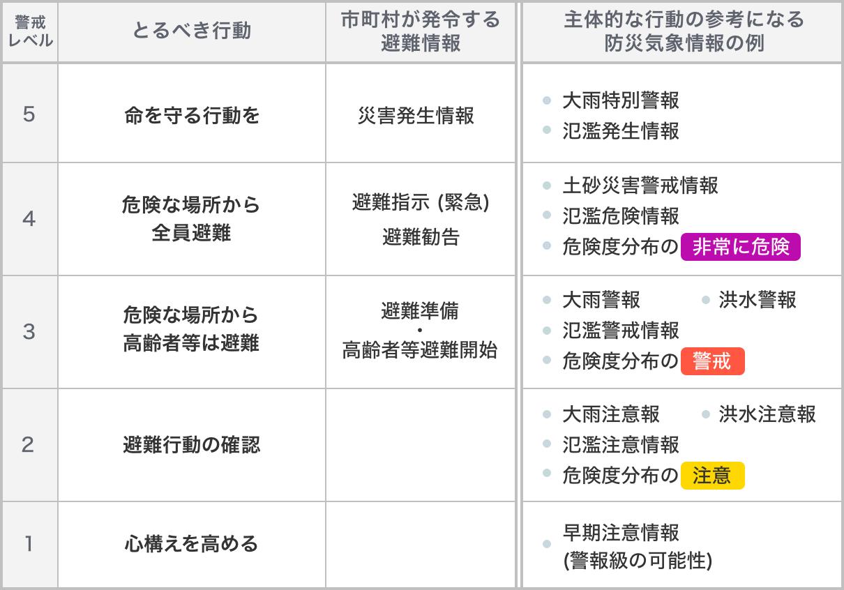 レベル 警戒 土砂 災害 気象庁|土砂災害警戒情報・大雨警報(土砂災害)の危険度分布