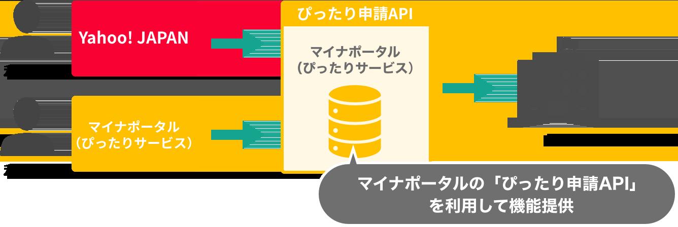 マイナポータルの「ぴったり申請API」を利用して機能提供
