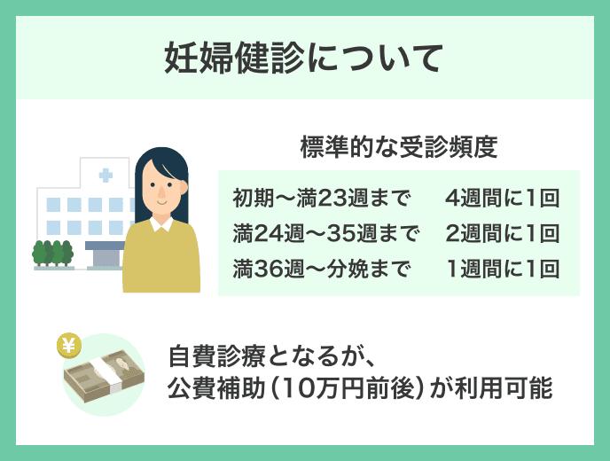 妊婦健診の助成制度