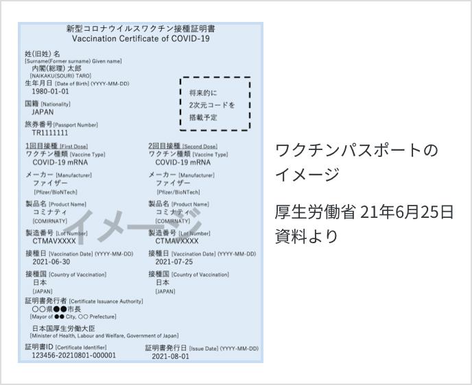 ワクチンパスポートのイメージ