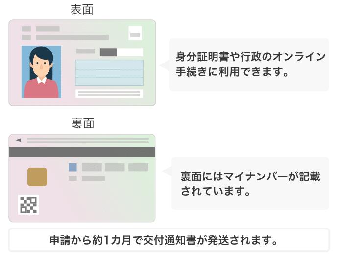 受け取り 千葉 市 マイ ナンバーカード マイナンバーカードの申請方法 浦安市公式サイト