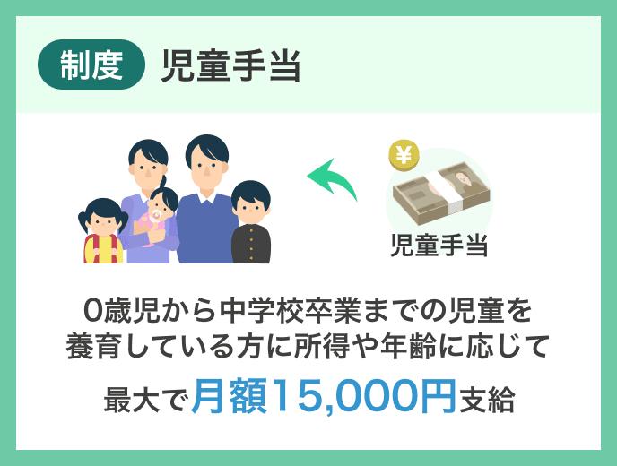 児童手当の受給申請(認定請求)