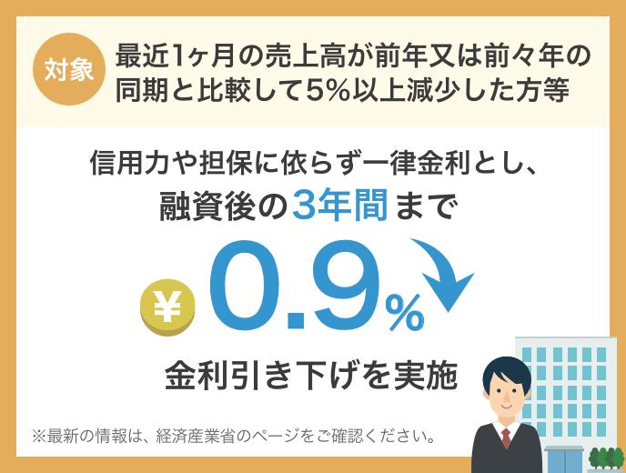無利子・無担保融資(新型コロナウイルス感染症特別貸付)