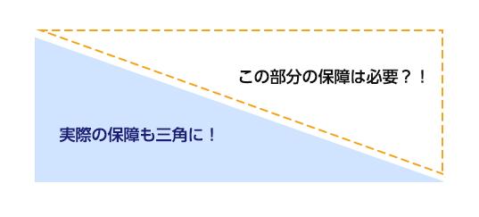 三角の保障