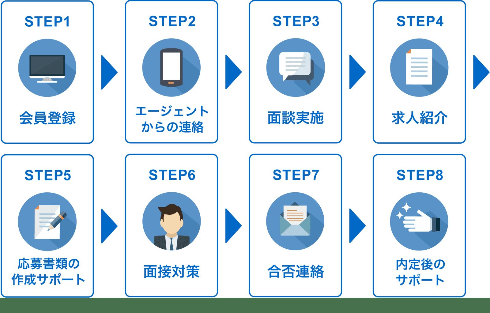 転職エージェントの使い方の流れ。1. 会員登録、2.エージェントからの連絡、3.面談実施、4.求人紹介、5.応募書類の作成サポート、6.面接対策、7.合否連絡、8.内定後のサポート。