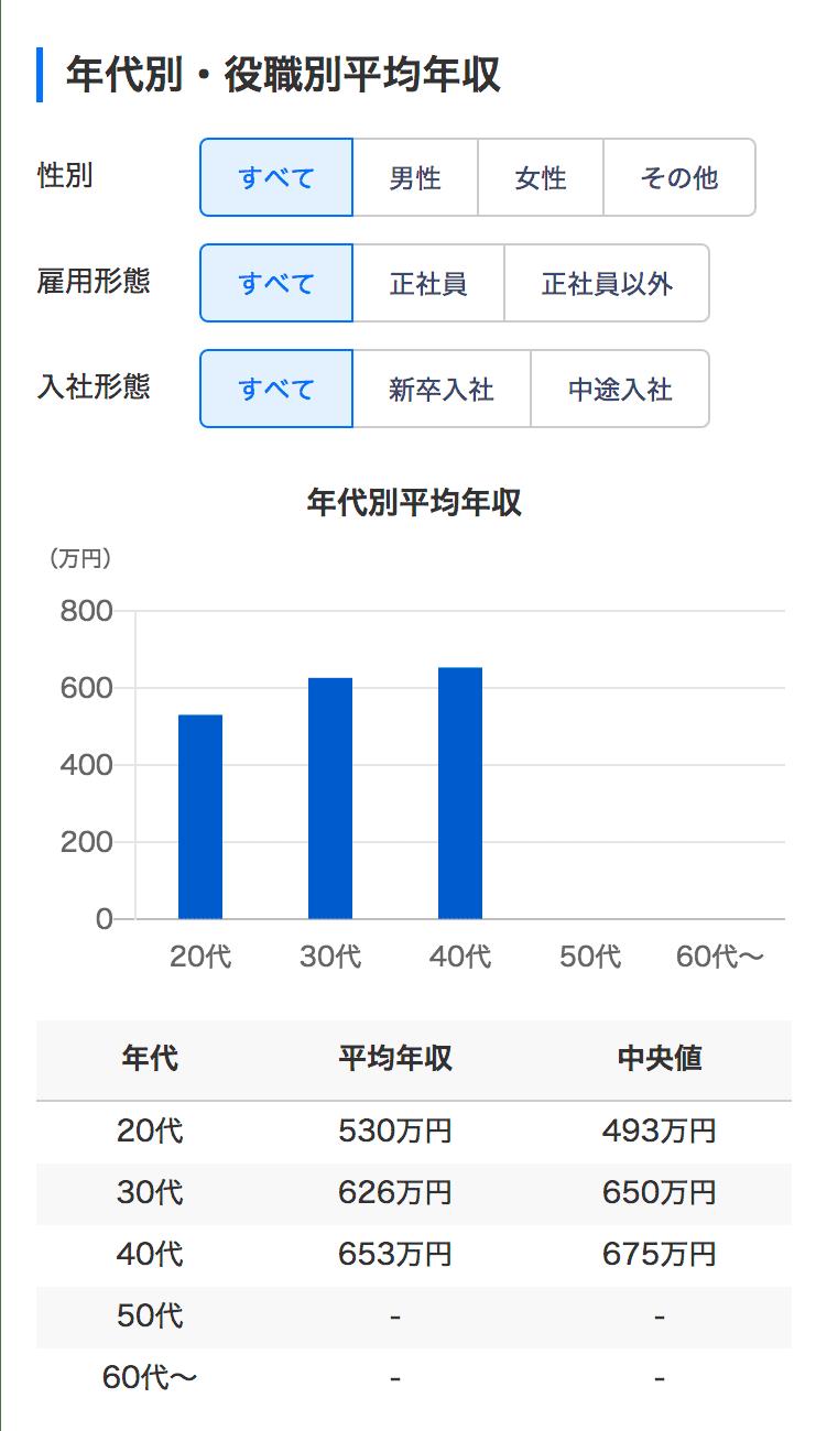 Yahoo!しごとカタログ年収・給与2