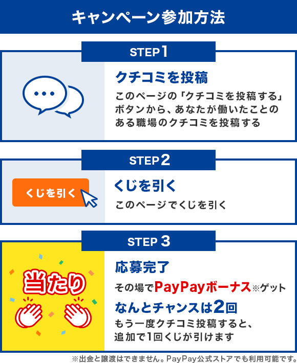 キャンペーン参加方法 STEP1 クチコミを投稿 STEP2 くじを引く STEP3 応募完了